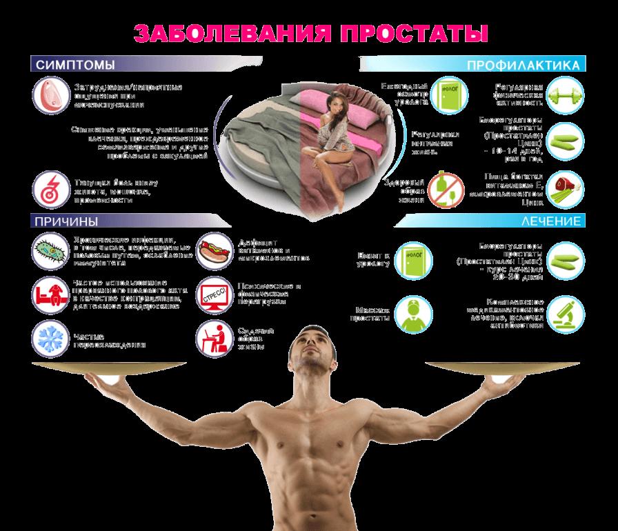 Симптомы простатита. Профилактика и лечение с Голубитоксом